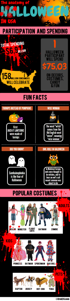 Halloween_infographic-countries-cred24