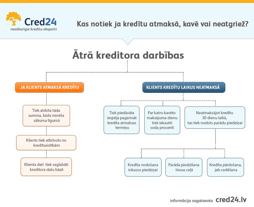 grafiks-cred24_lv