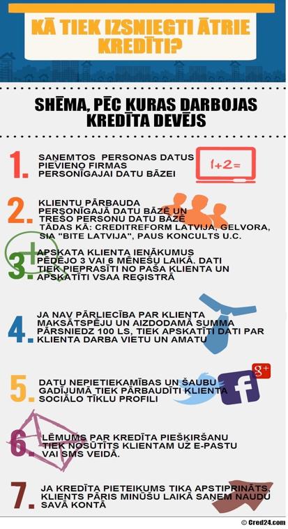 Ko neredz aizņēmējs? - infografika
