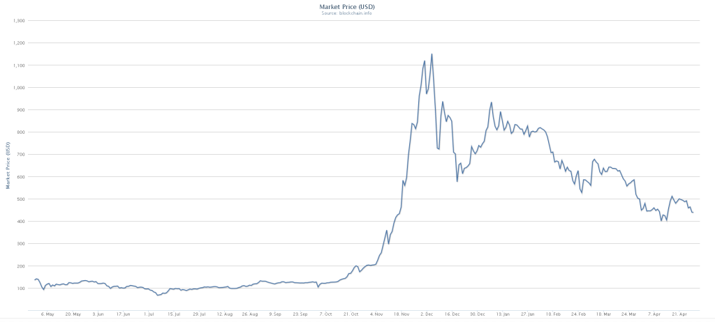 Bitcoin-Market-Price-USD