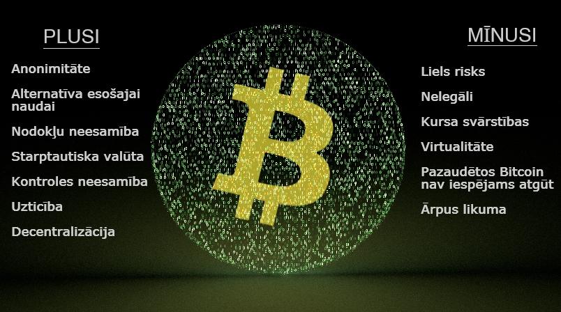 bitkoinin