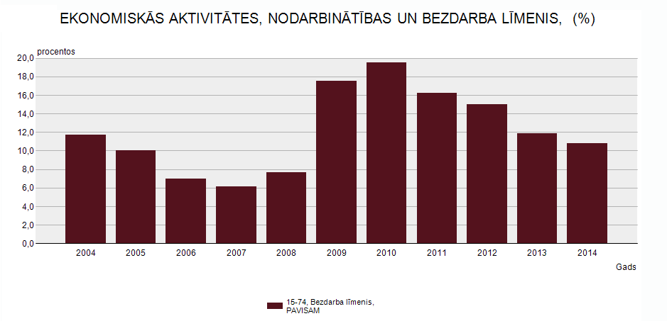bezdarbs latvijā