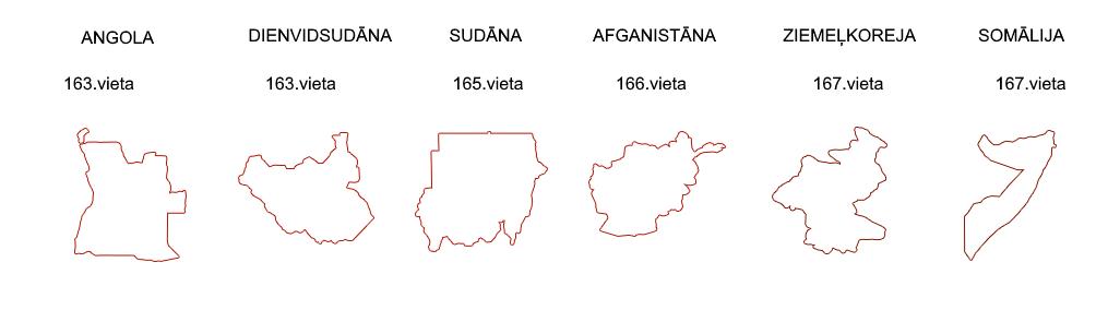 korumpētākās valstis