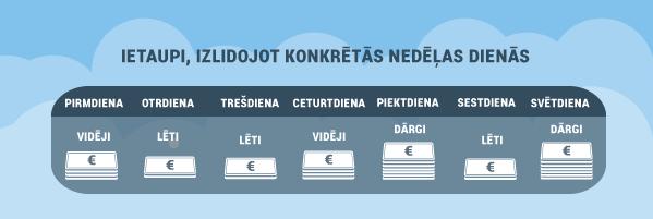 lidmasinas_bilesu_cenas
